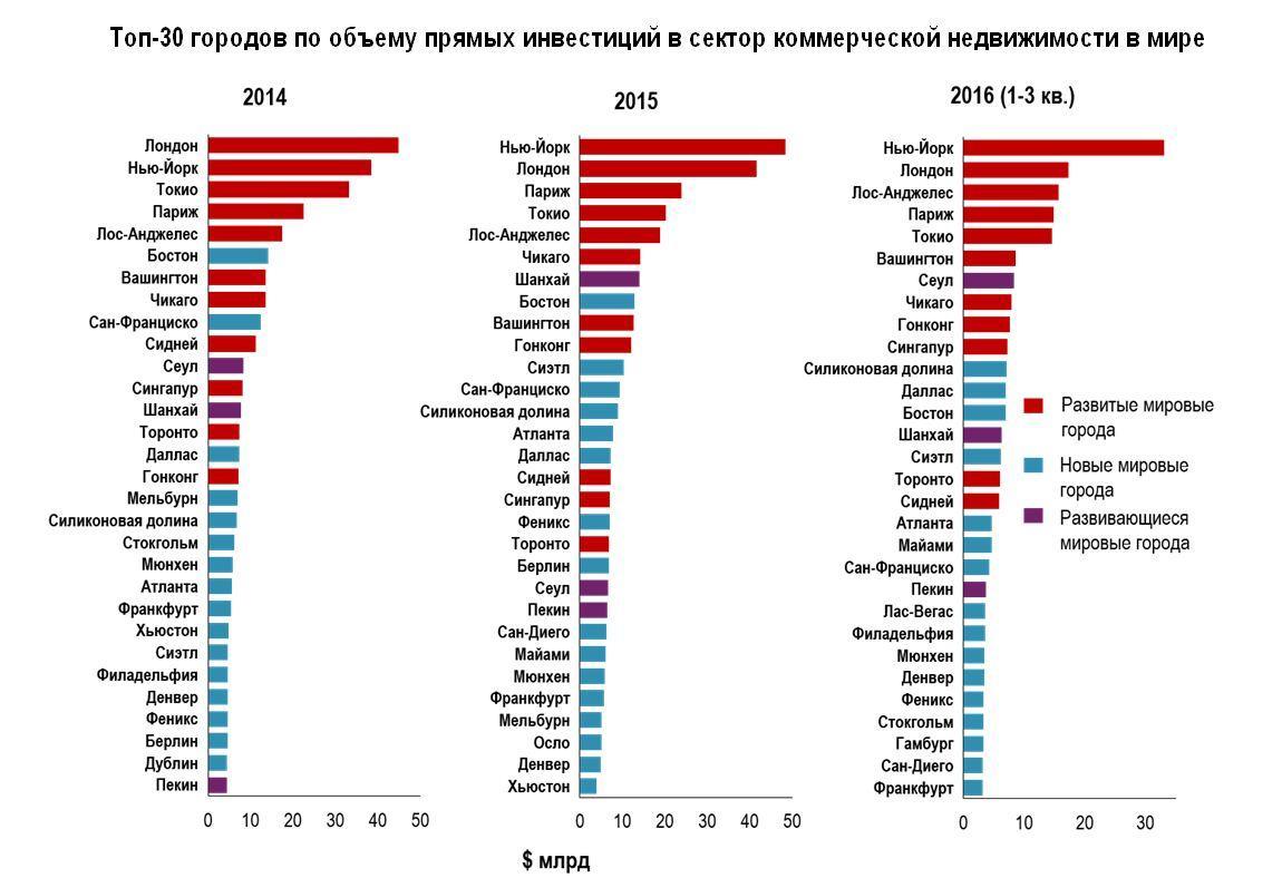 инвестиции сингапура в россии 2016 наоборот